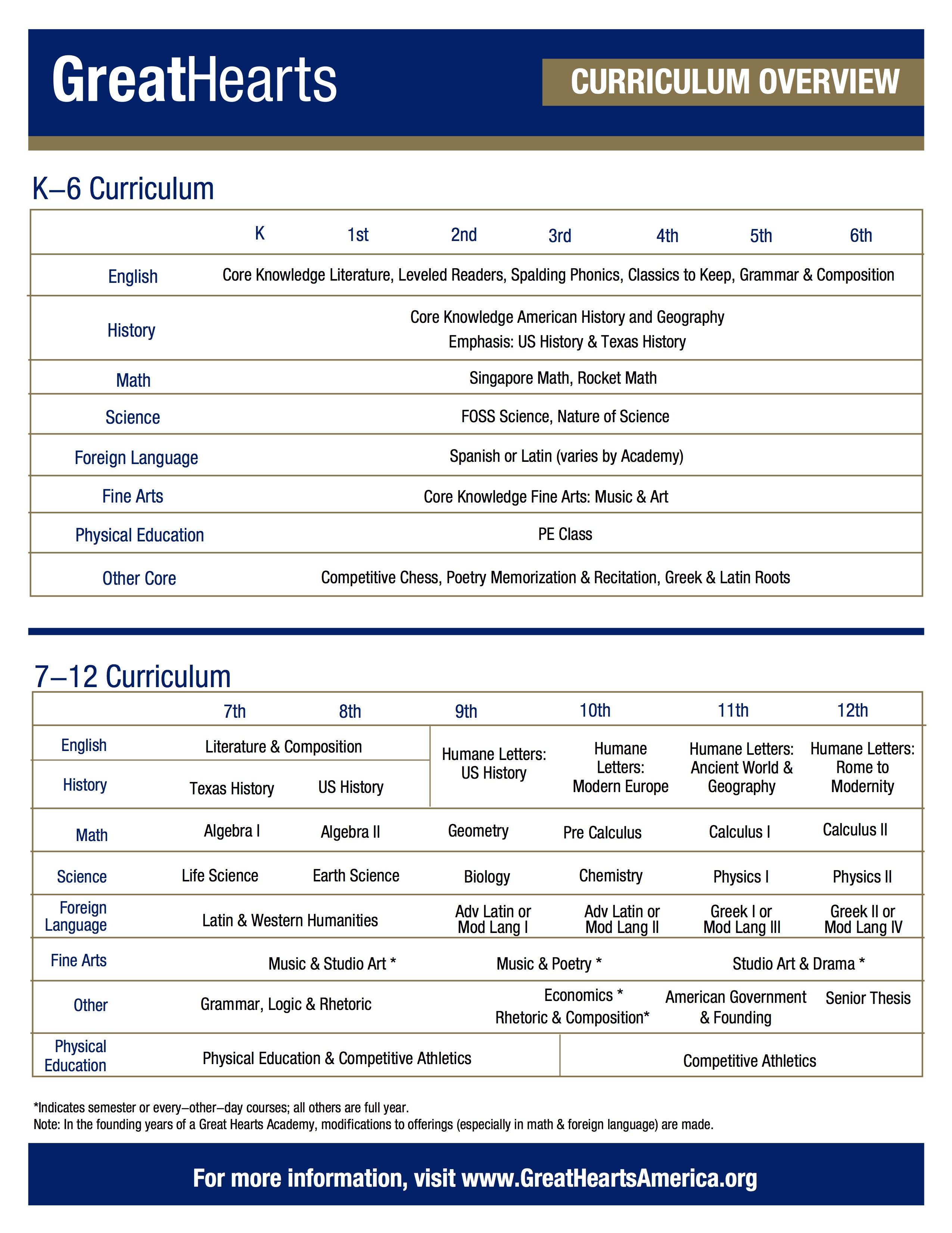 K-6 curriculum